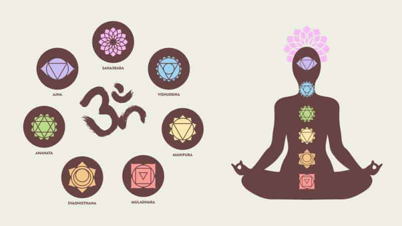The seven primary chakras - what religion is chakra